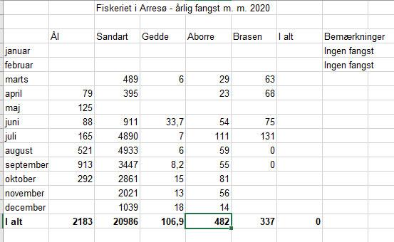 Her kan du se hvad erhvervsfiskeren har indberettet af landede fisk i 2020.